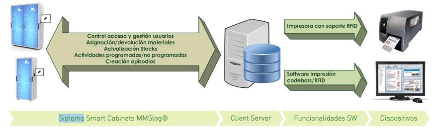 Arquitectura del sistema Smart Cabinet MMSlog®